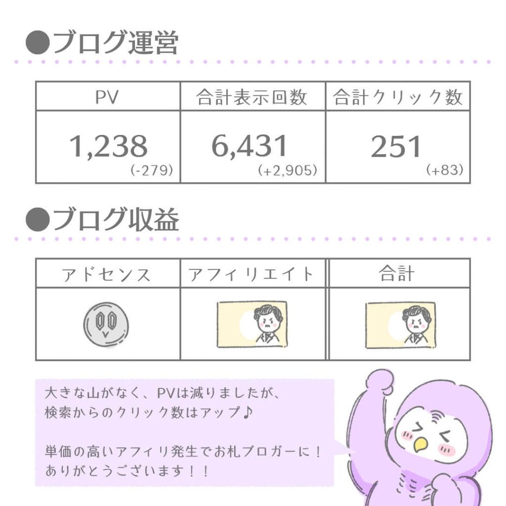 ブログ運営結果(PV・収益など)