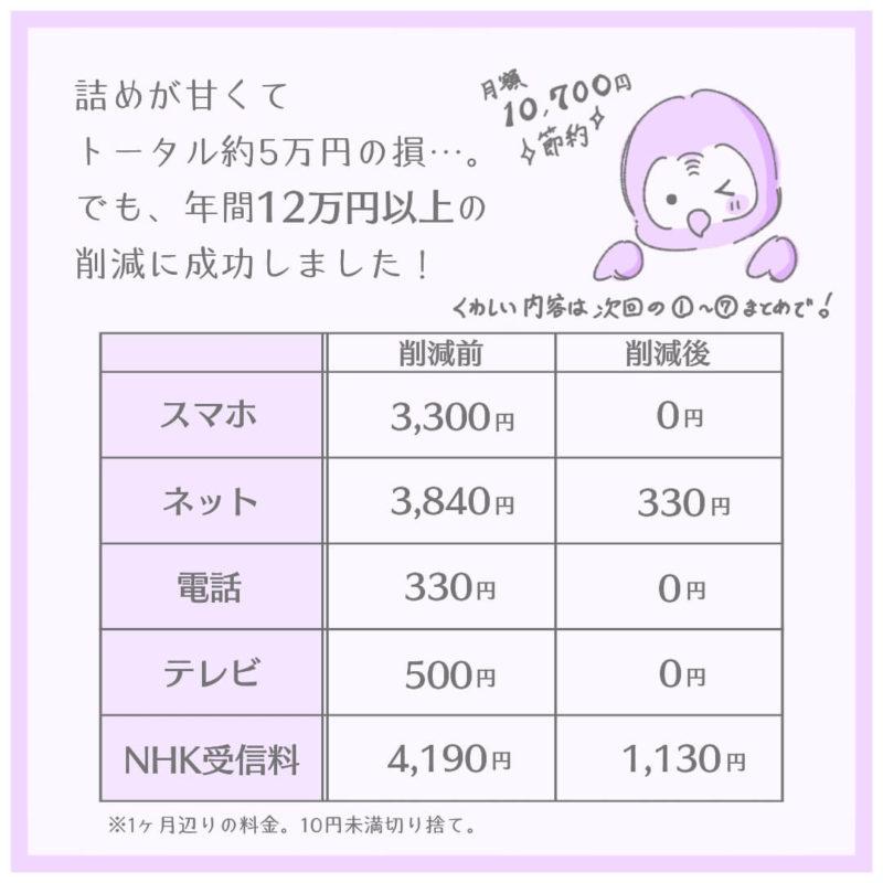 通信費削減の結果、年間12万円以上の削減に成功!